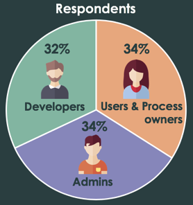 Developer Respondents