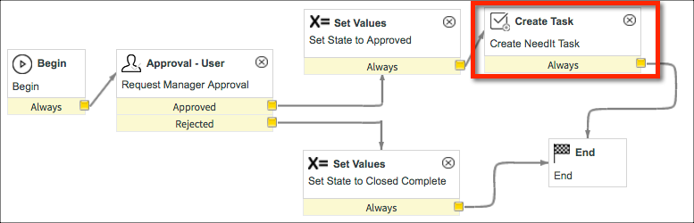 how to create project task in servicenow